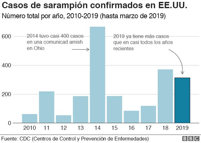 Gráfico con casos de sarampión en EE.UU.