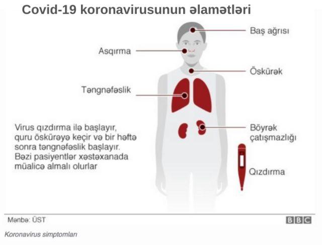 Koronavirus simptomları, covid19