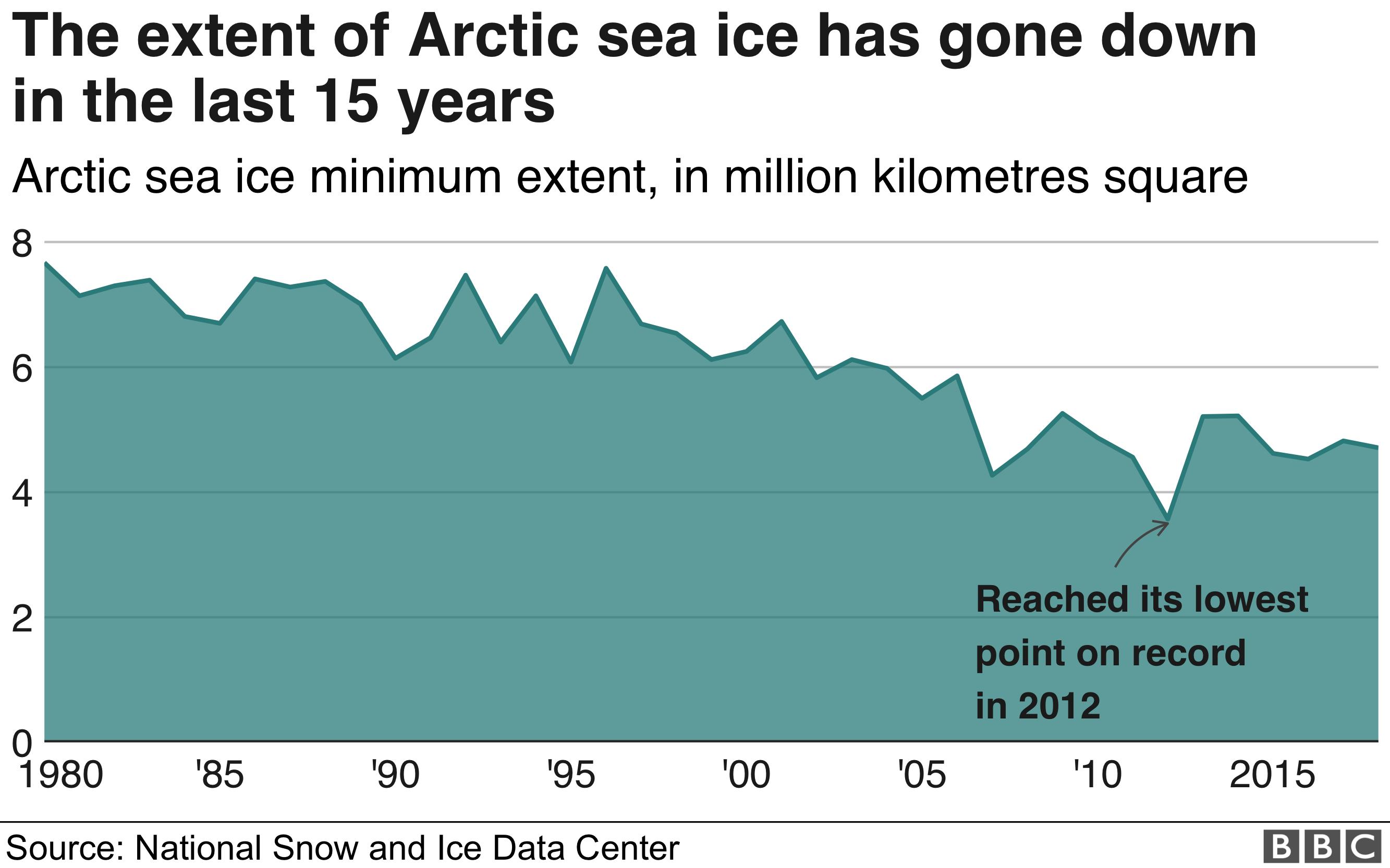 北極海に浮かぶ氷の面積は過去15年で減少傾向