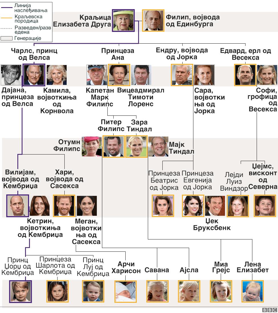 porodično stablo britanske kraljevske porodice