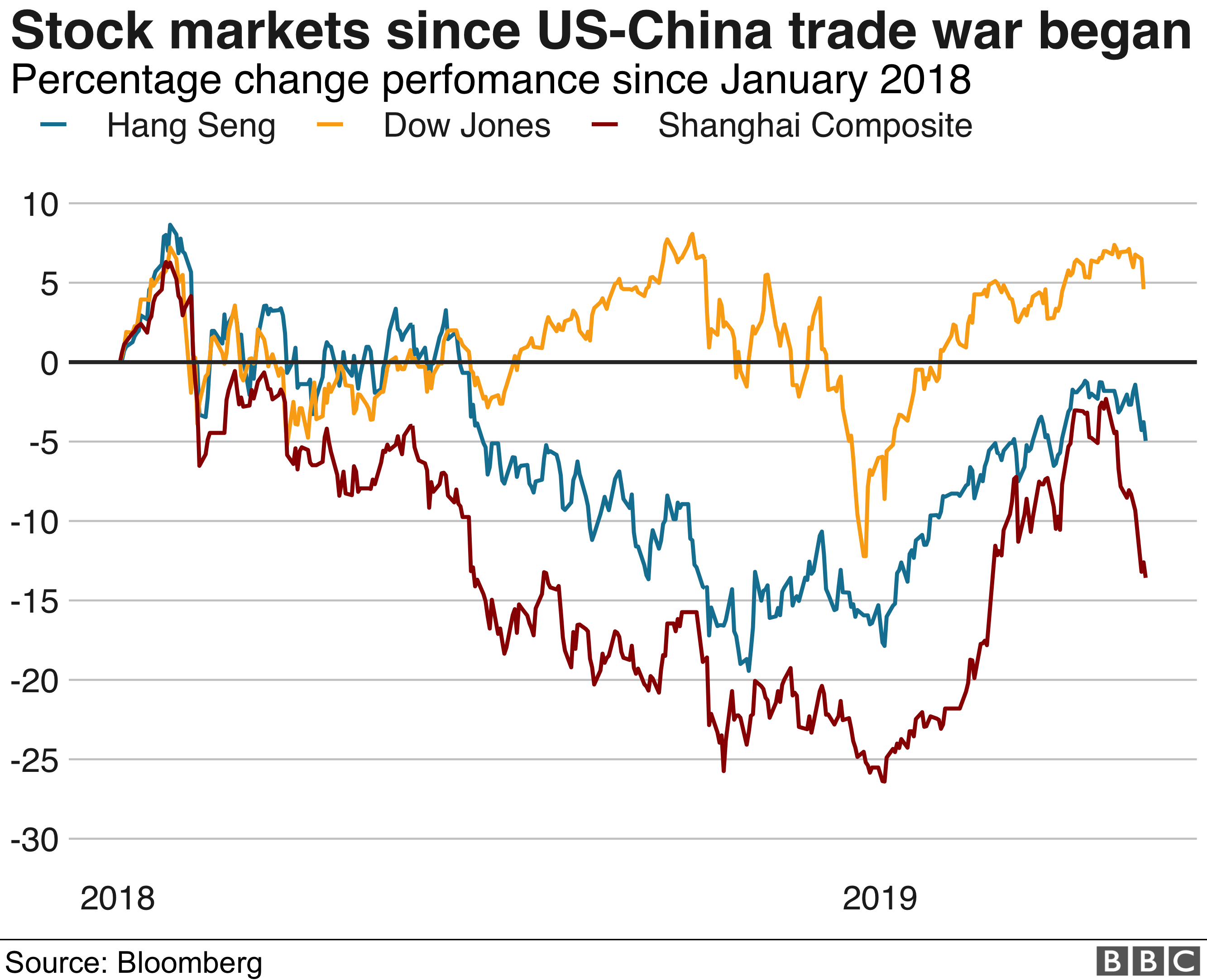 Stock markets reaction to trade war
