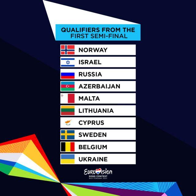 Перший півфінал Євробачення-2021