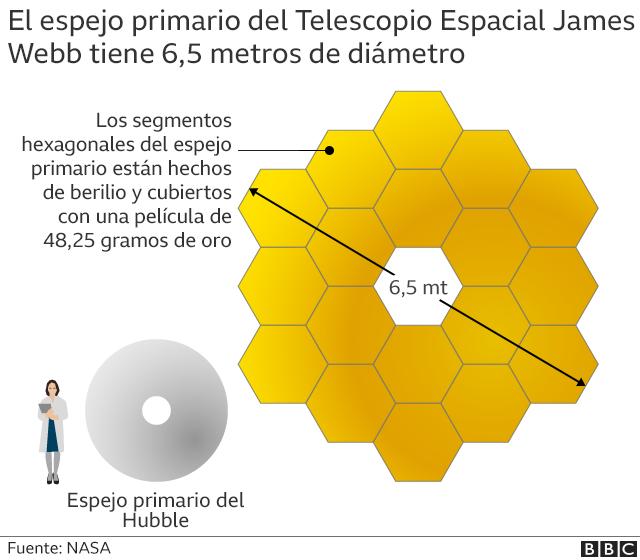 Gráfico que comparar el espejo del Telescopio Espacial Hubble y del Telescopio Espacial James Webb
