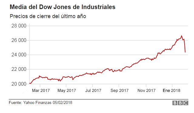Gráfico de Dow Jones