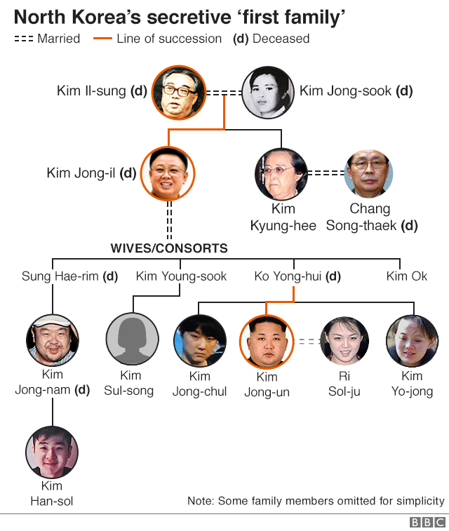 Graphic: North Korea's secretive 'first family'