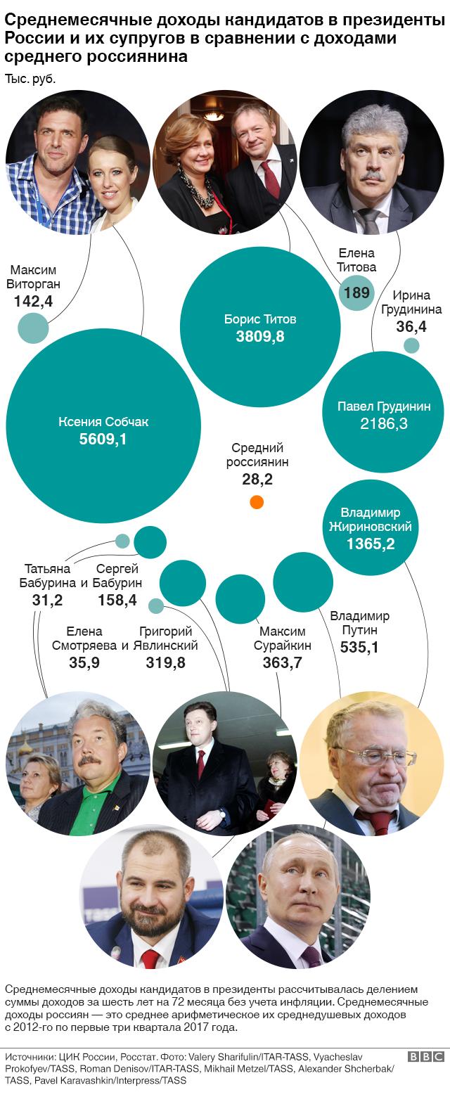Среднемесячные доходы кандидатов в президенты России и их супругов в сравнении с доходами среднего россиянина