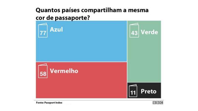 Passaportes por cor