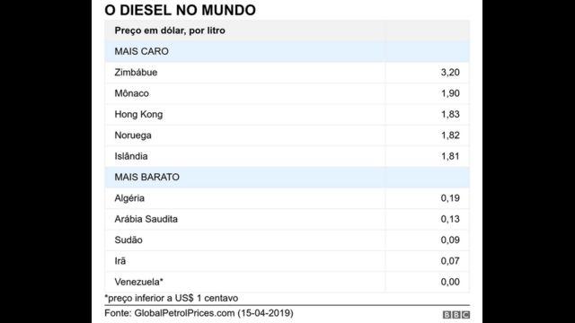 Tabela com preços do diesel no mundo