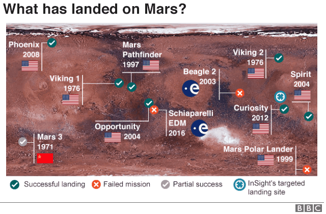 MAP: infographic of mars landings