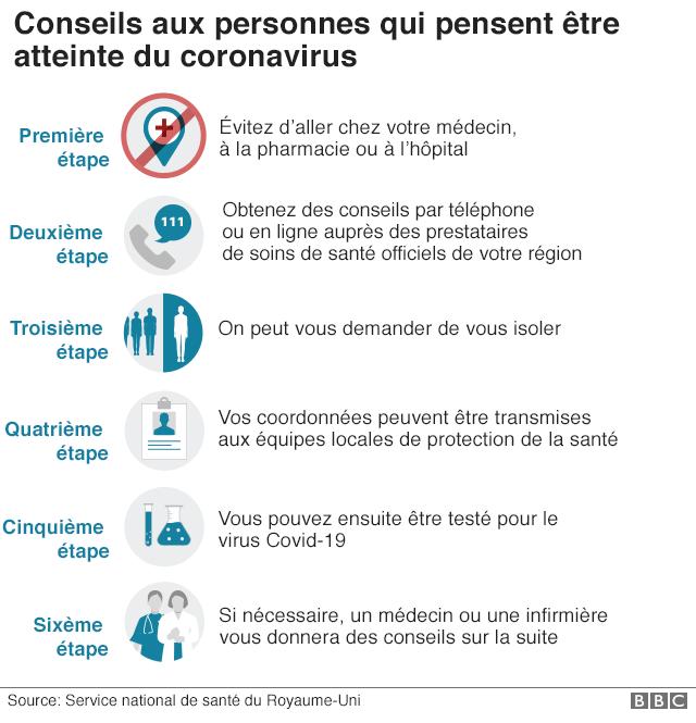 Coronavirus Quel Est Le Risque Pour Les Hommes De Plus De 50 Ans Bbc News Afrique