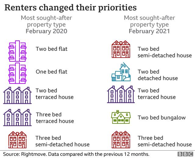 Renters changed their priorities