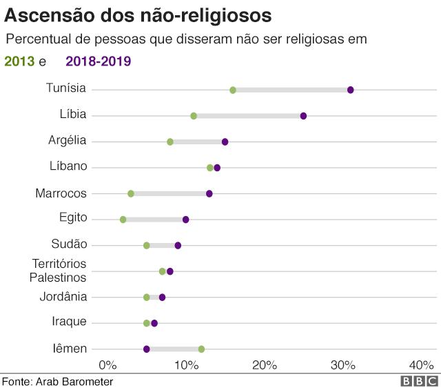 Gráfico mostra ascensão de árabes não-religiosos