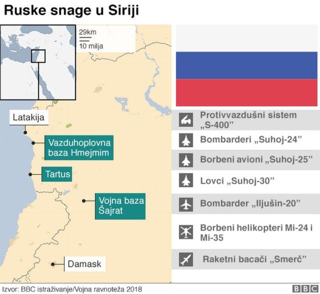 Ruske snage u Siriji - mapa