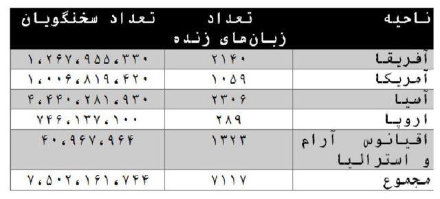 تعداد و پراکندگی زبانهای زنده دنیا و گویشوران