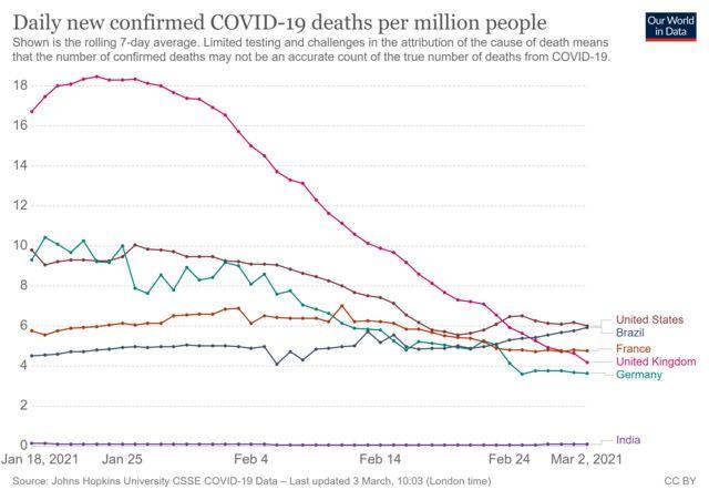 Curva de mortes do Brasil vem acelerando na comparação com a de outros países com mais óbitos (linha cinza escura)