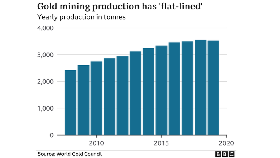 """Gold mining production has """"flat-lined"""""""