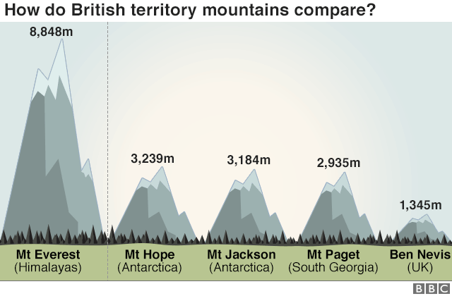 Mountain comparison