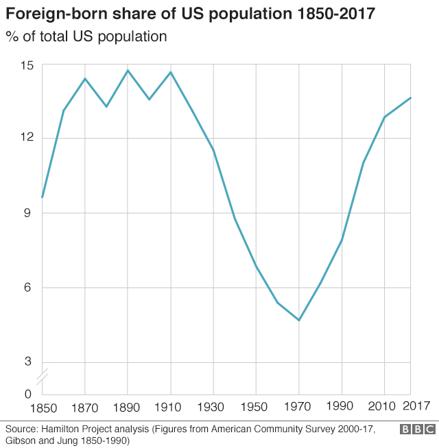 Line chart showing foreign-born proportion of US population 1850-2017