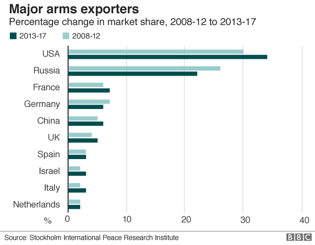 Major arms exporters