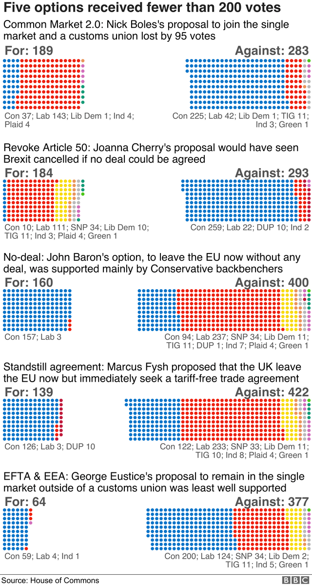 Five options received fewer than 200 votes. Chart showing breakdown by party.