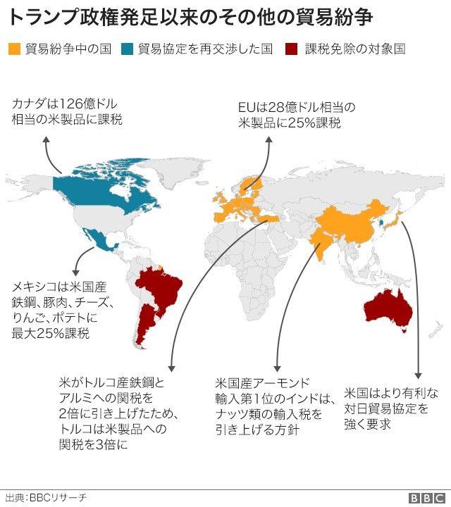 トランプ政権発足以来のその他の貿易紛争