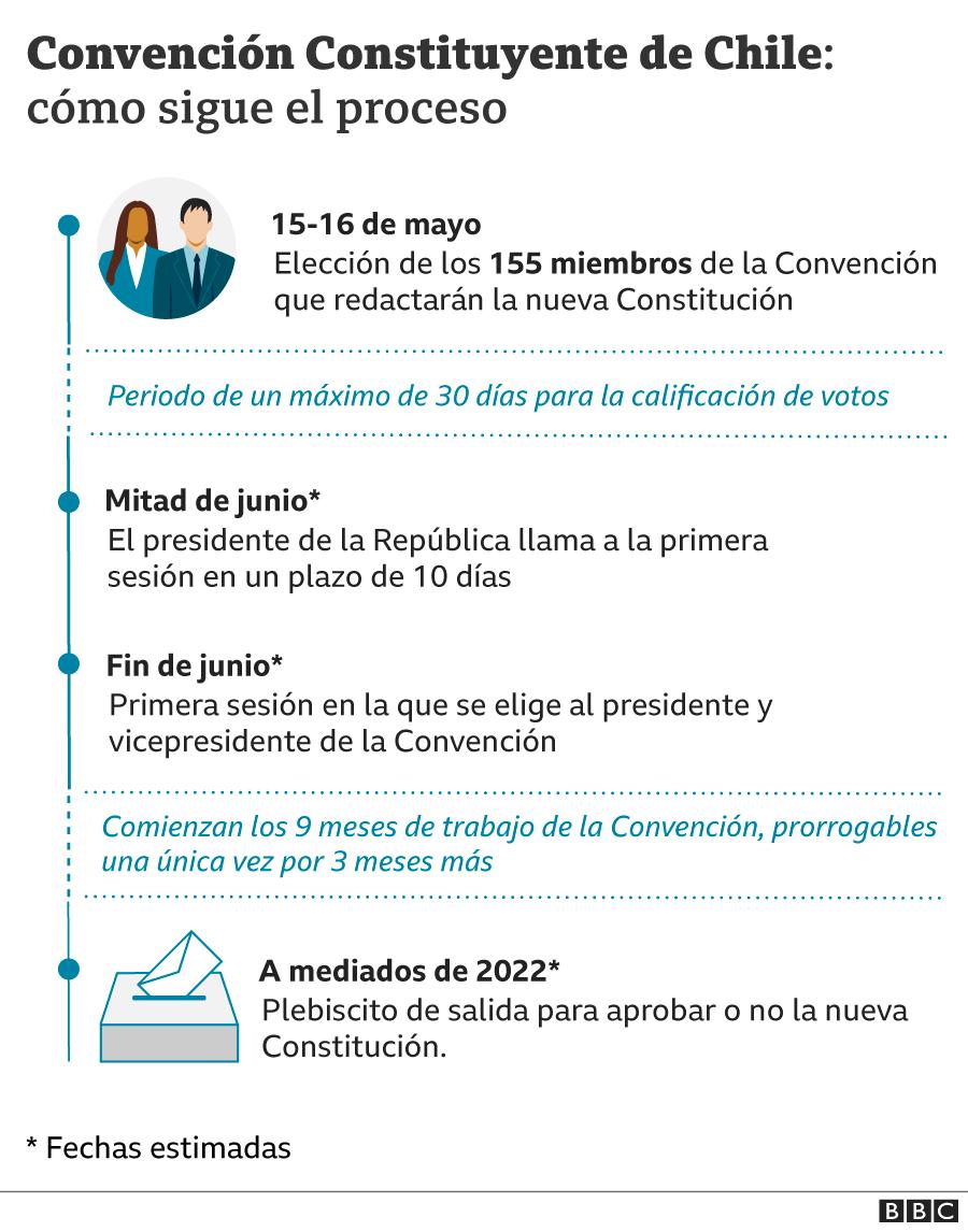 Línea de tiempo del proceso constituyente en Chile