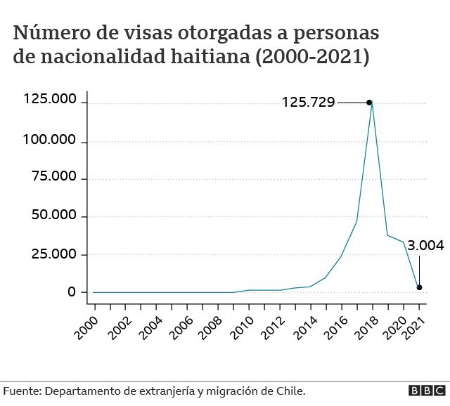 Visas a haitianos en Chile