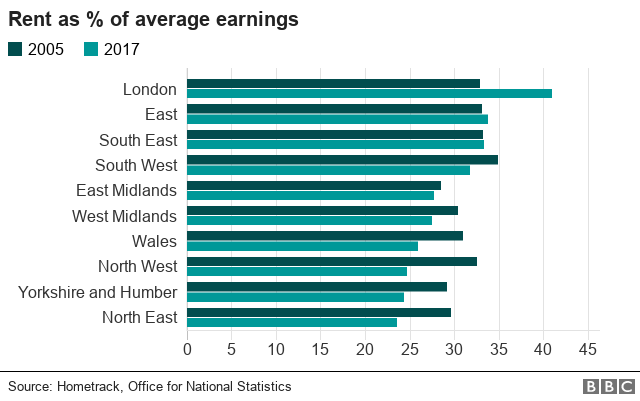 Chart showing rent as a percentage of average earnings by regions across England and Wales