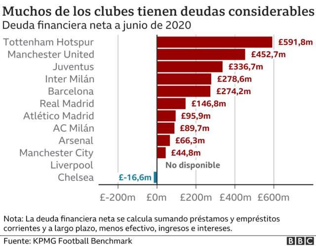 Debt of the Superliga clubs