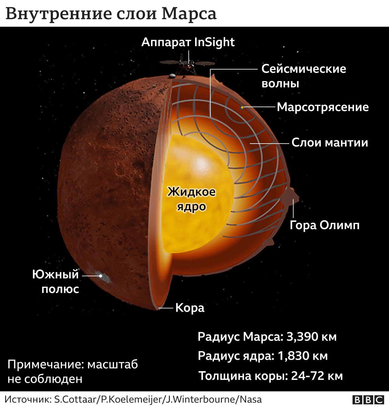 марс в разрезе