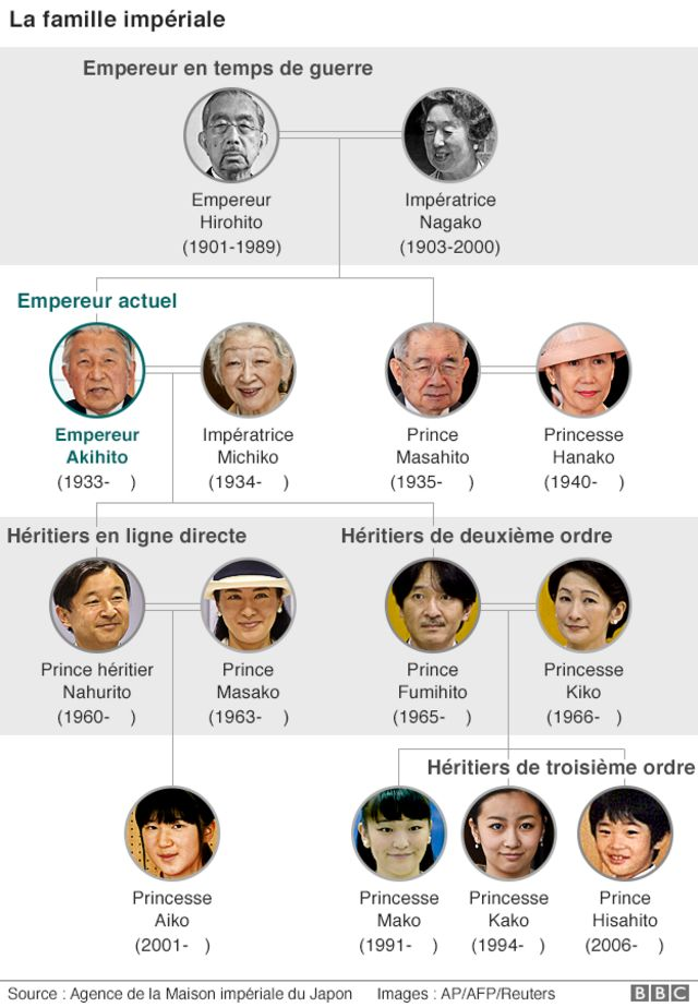 La famille impériale du Japon