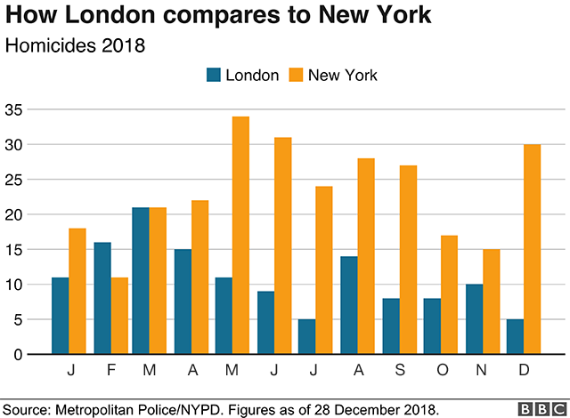 London homicides compared to New York's homicide rate