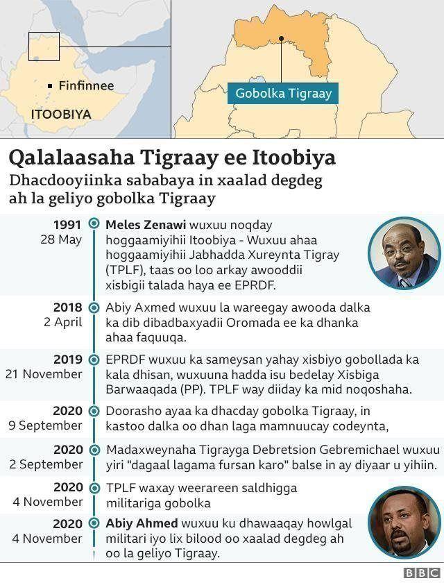 Colaadda Tigray