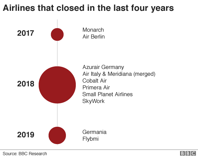 Airline failures since 2017
