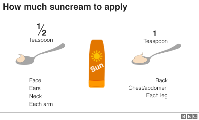Infographic explaining how much suncream to apply