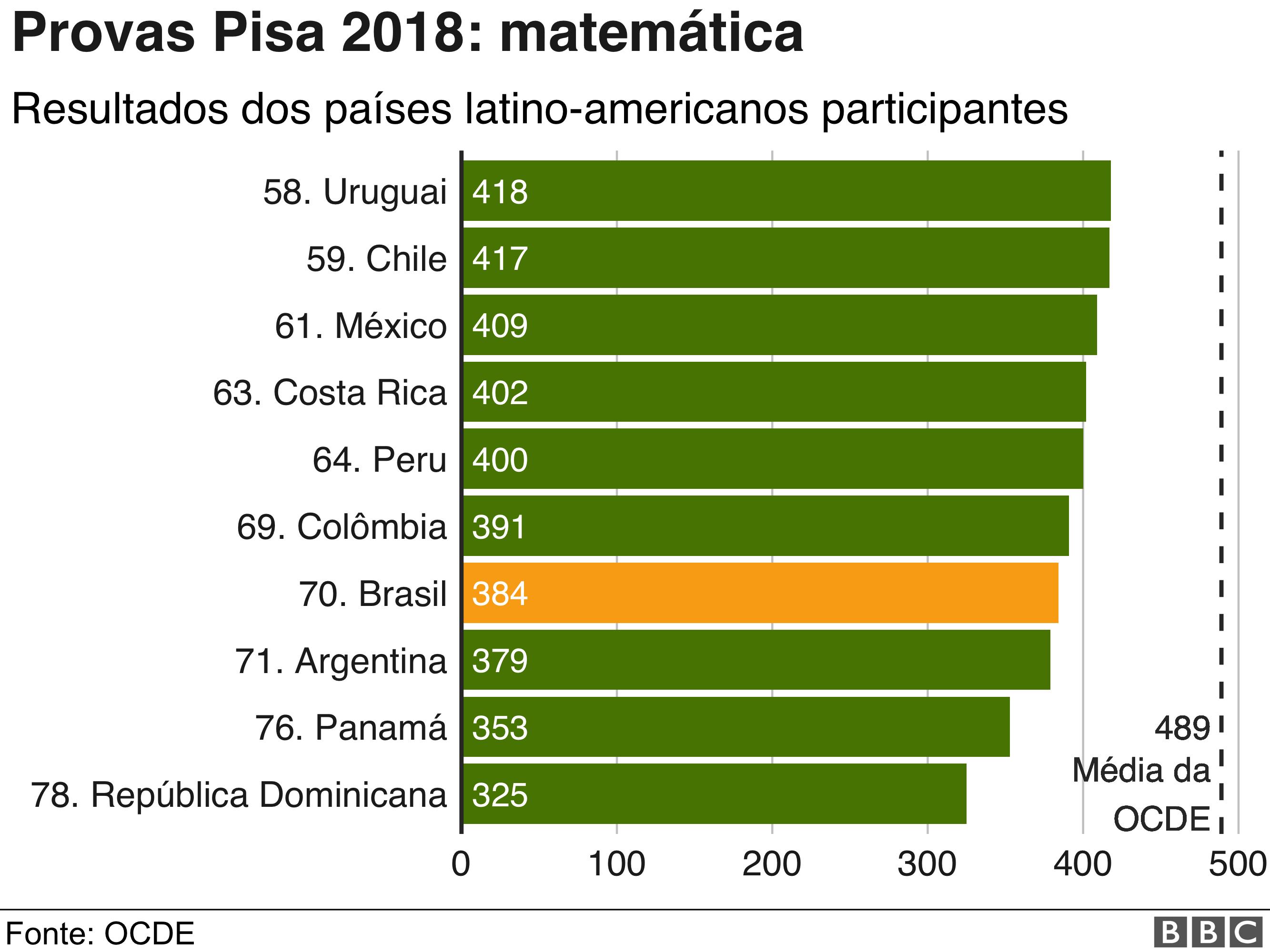 prova pisa 2018 matemática