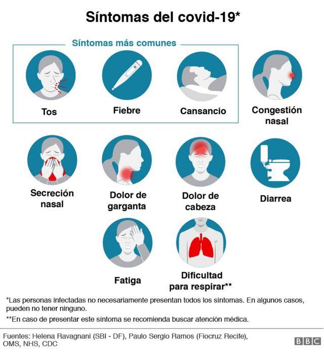 síntomas