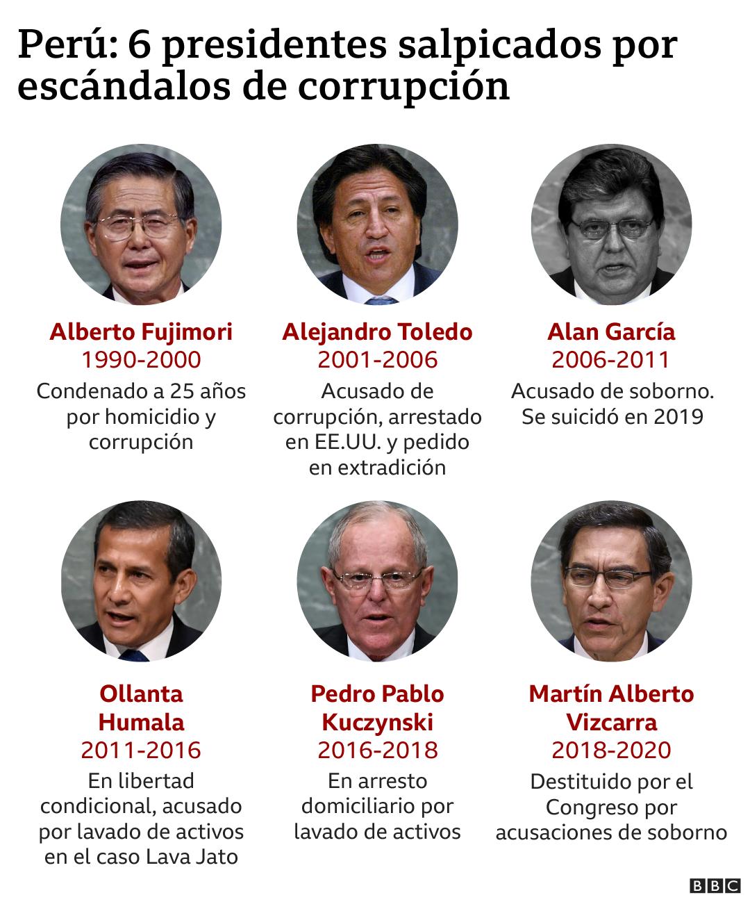 Inforgrafia de BBC Mundo sobre presidentes de Peru