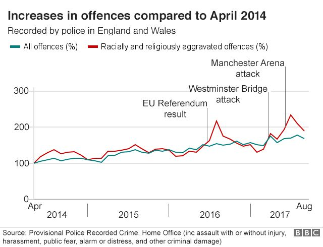 Line chart showing increase in racial and religious offences compared with all offences, with spikes following the EU Referendum result, Westminster Bridge attack and Manchester Arena attack