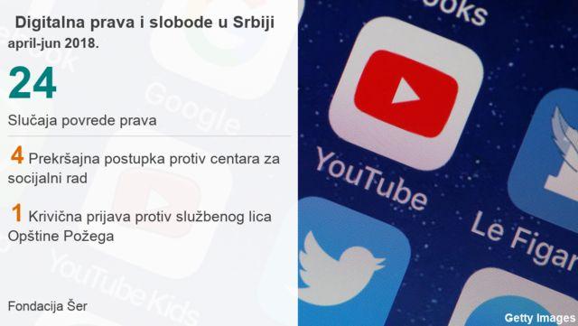 Statistika digitalna prava i slobode u Srbiji