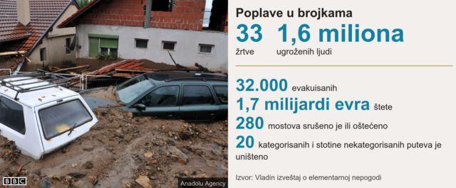 poplave u Srbiji 2014.
