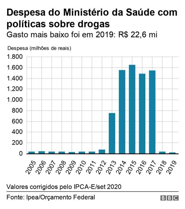 Gasto com politica de drogas no MS cai em 2018 e 2019
