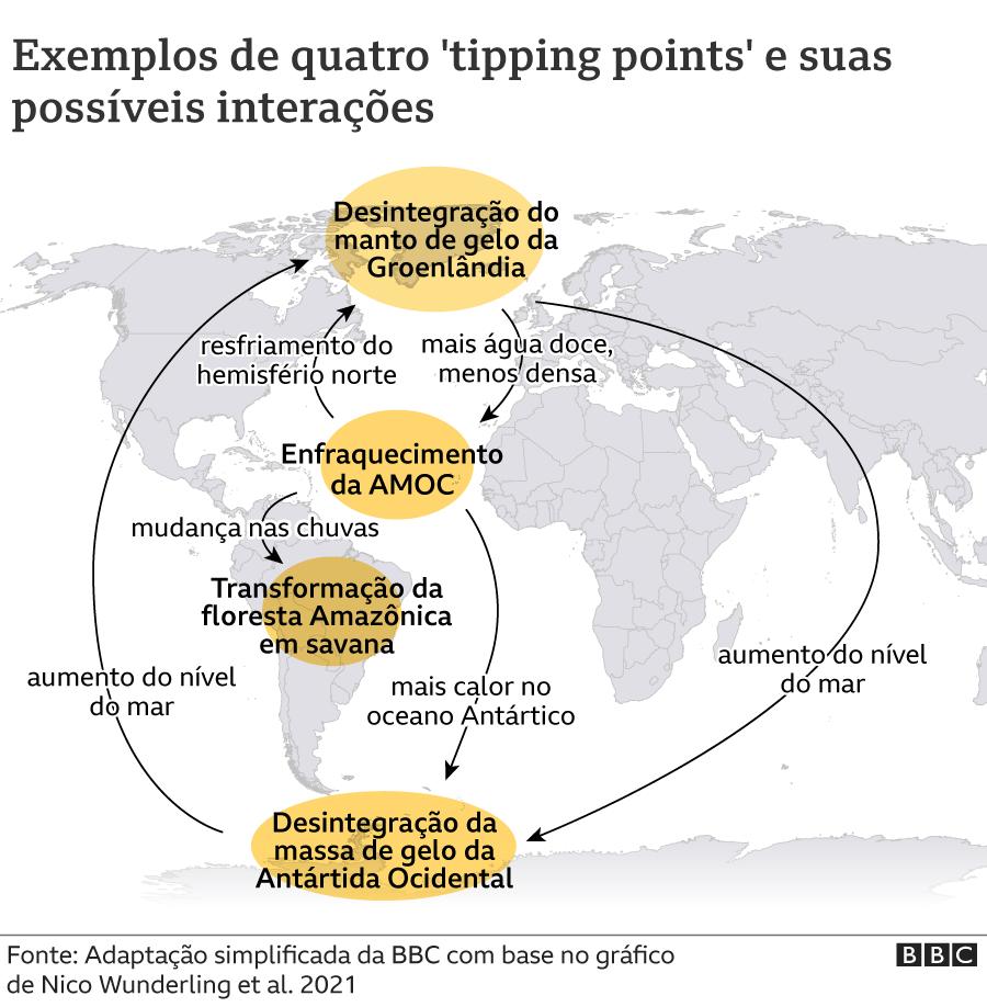 Gráfico mostrando o mapa da América e da África e possíveis pontos de não retorno com suas possíveis interações