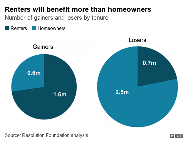 Charts showing how renters will benefit more than homeowners