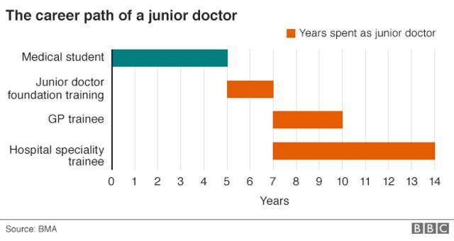 Junior doctors row: 98% vote in favour of strikes