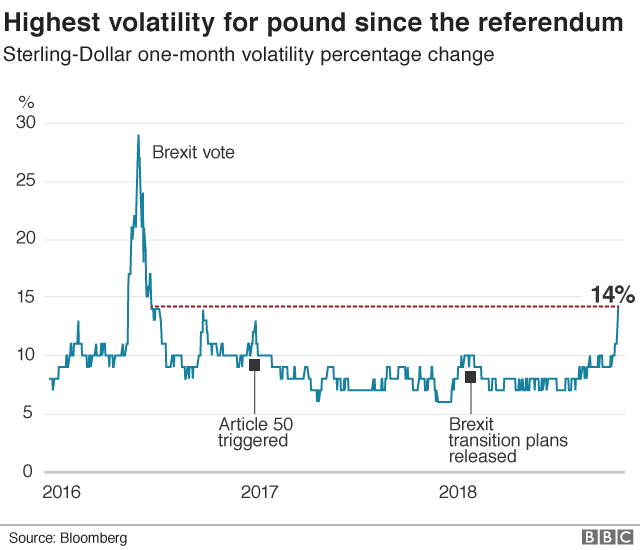 Chart showing how the pound's volatility has been the highest since the referendum