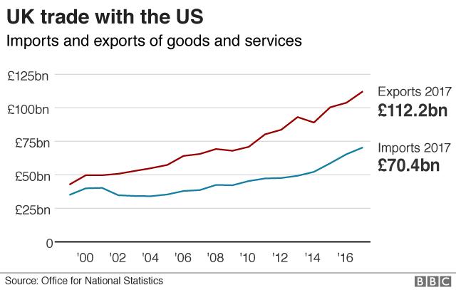 UK-US trade