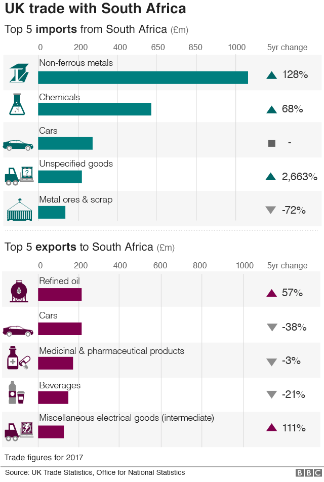 Graph showing trade between South Africa and Britain