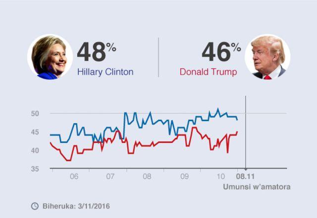 Trump na Clinton barushanya bate amahigwe?
