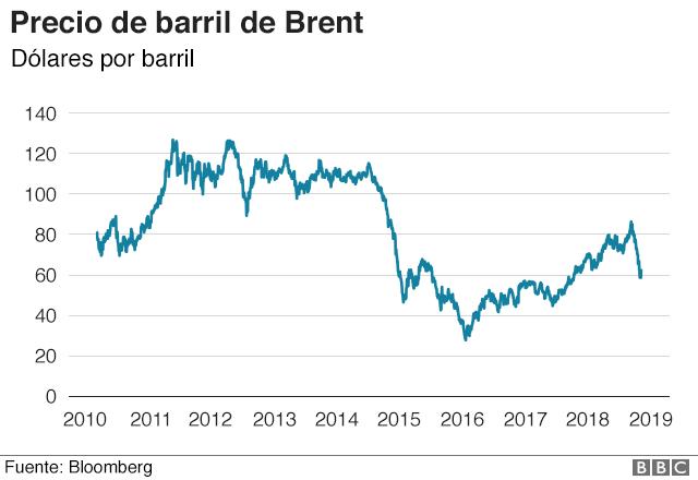 Cotización del precio del petróleo